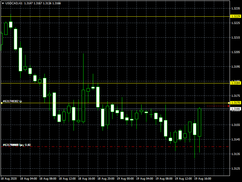 usdcad-h1-instaforex-group.png