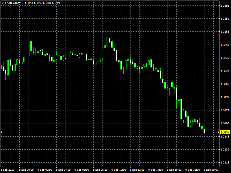 usdcad-m15-instaforex-group.png