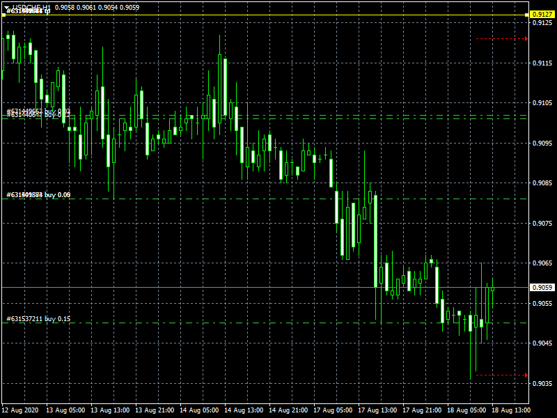 usdchf-h1-instaforex-group.png