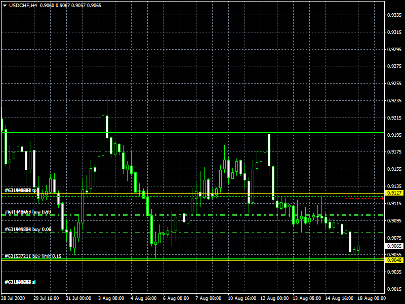 usdchf-h4-instaforex-group.png