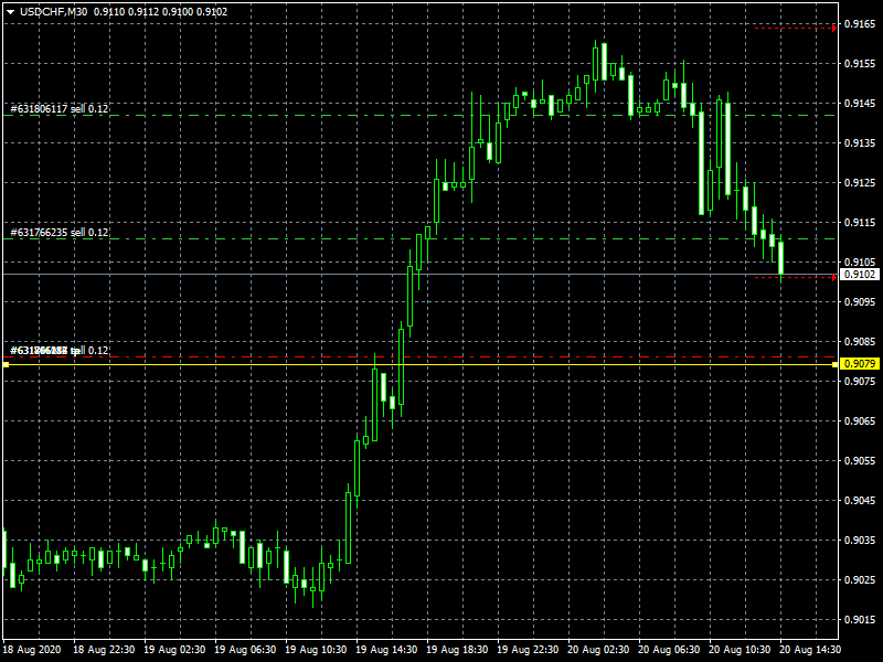 usdchf-m30-instaforex-group.png