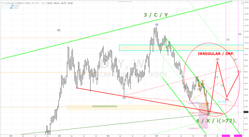 310118 DXY weekly 8777 or March..png