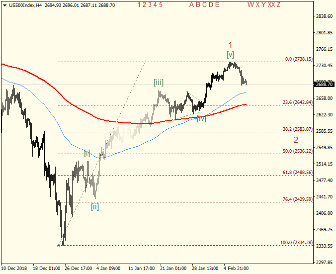 US500IndexH4.png