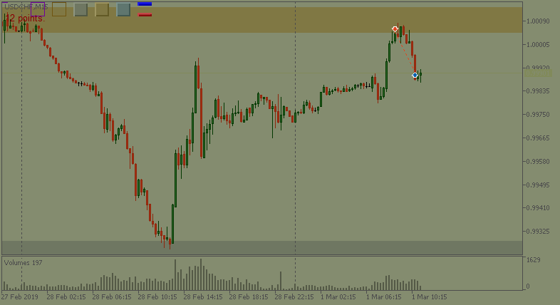 USDCHFM15.png