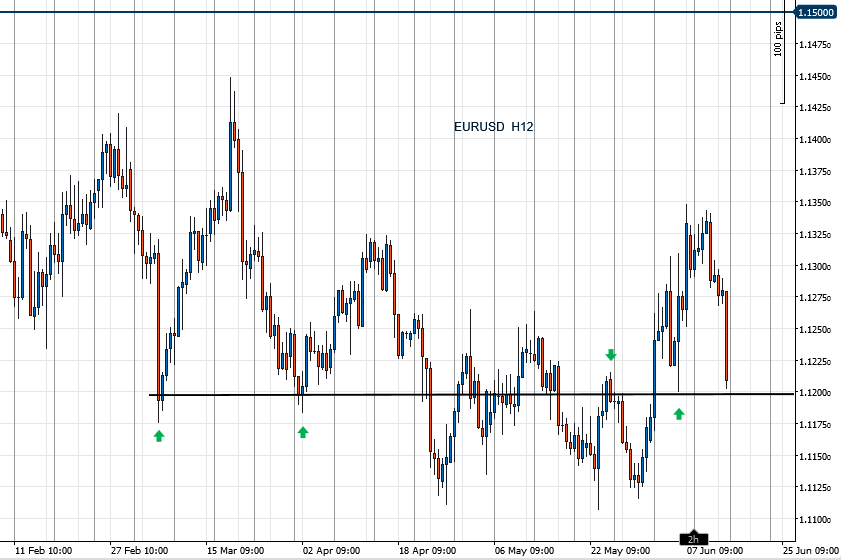 EURUSD_2019-06-14_h12.png.fd8249aef427ca947d8ffdfb234be152.png