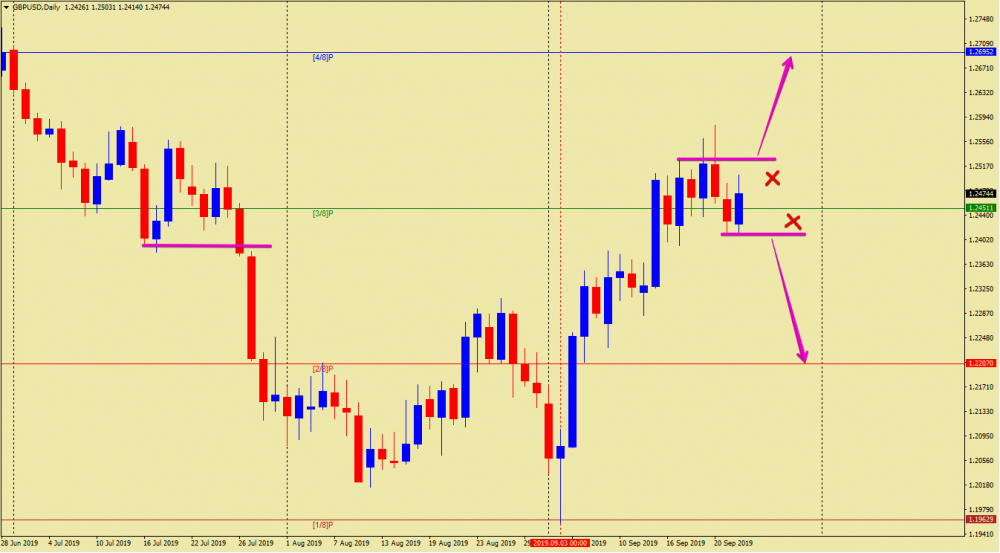 [GBPUSD,Daily] 2019-09-24 18.46.50.png
