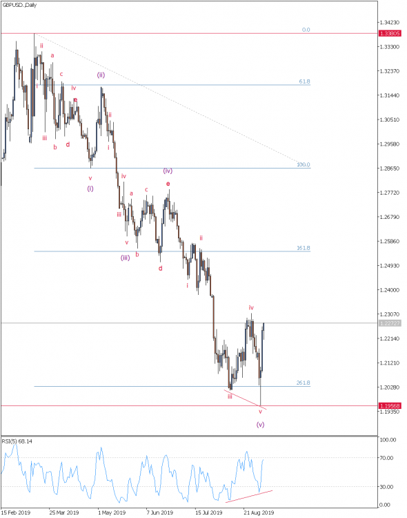 GBPUSD.Daily 5.09.19.png