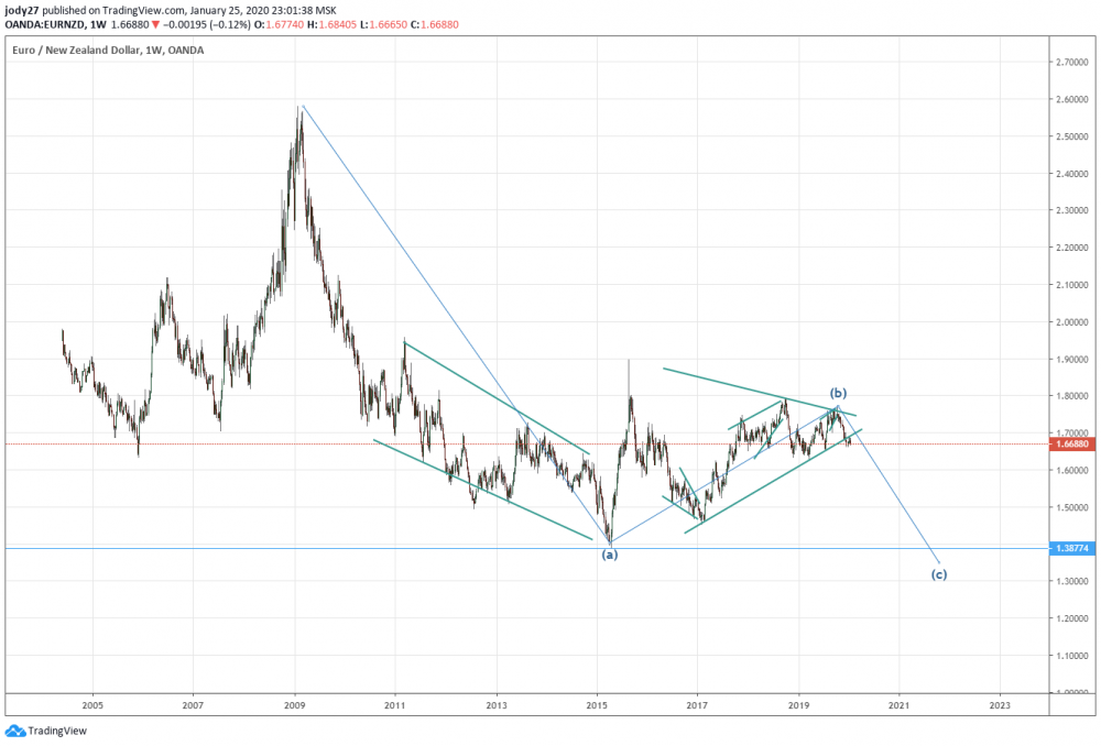 eurnzd222.png