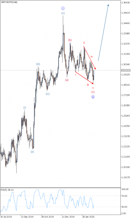 GBPUSD Daily 21.02.20.png