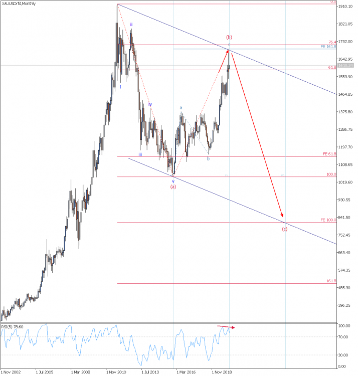 XAUUSD Monthly 02.03.20.png