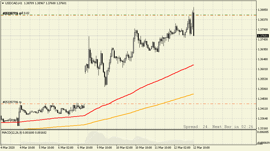 USDCADH1_12.03.20.png