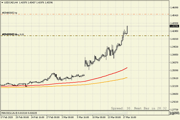 USDCADH4_18.03.20.png