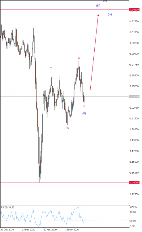 GBPUSD Daily 22.06.20.png