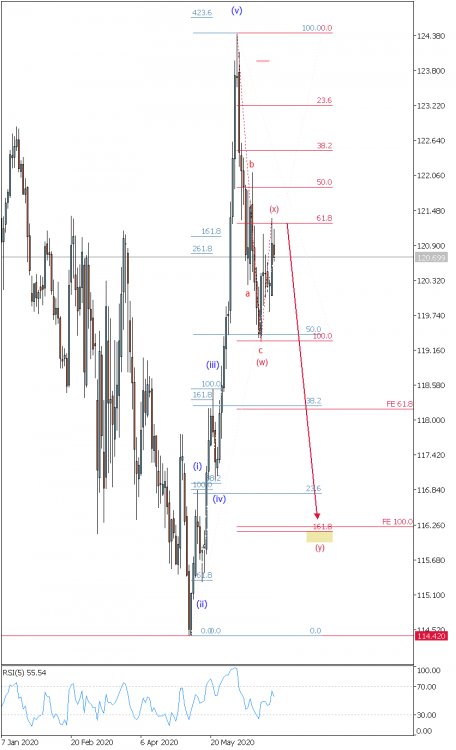 EURJPY  Daily  30.06.20.png