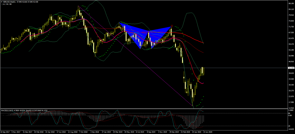 xbrusd-w1-just2trade-online-ltd.png