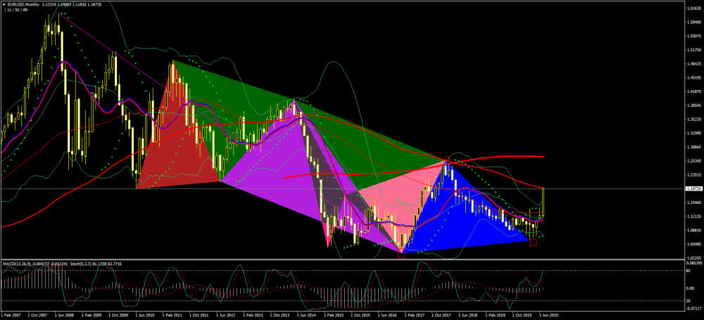 eurusd-mn1-just2trade-online-ltd.png