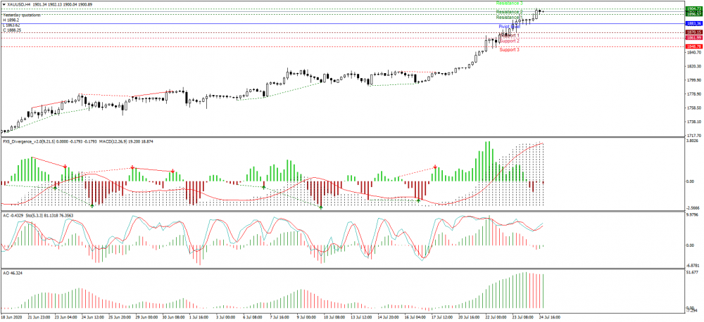 xauusd-h4-just2trade-online-ltd.png