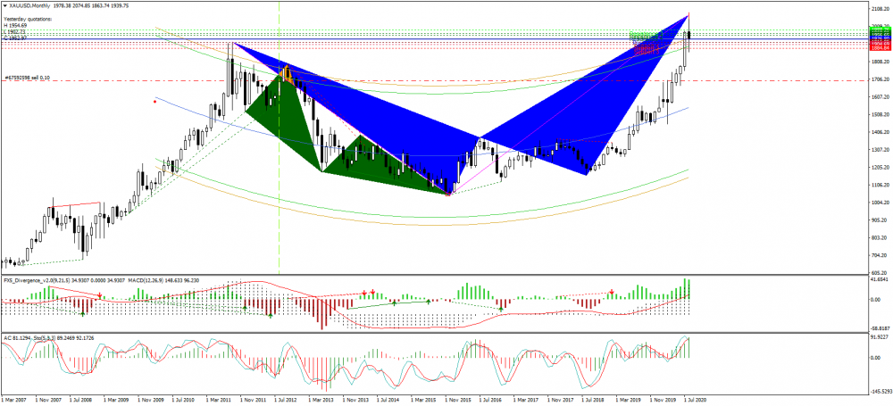 xauusd-mn1-just2trade-online-ltd.png