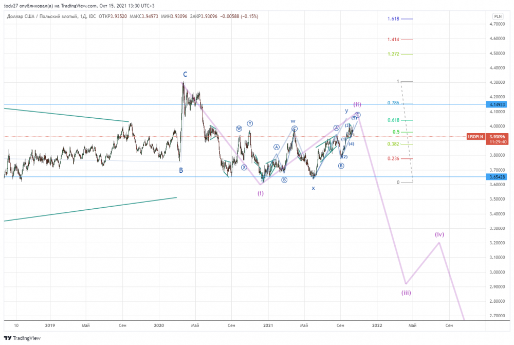 USDPLN_2021-10-15_13-30-20.png